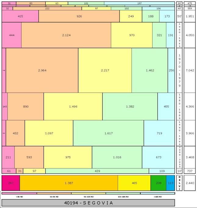 tabla SEGOVIA edad+tamaño edificacion