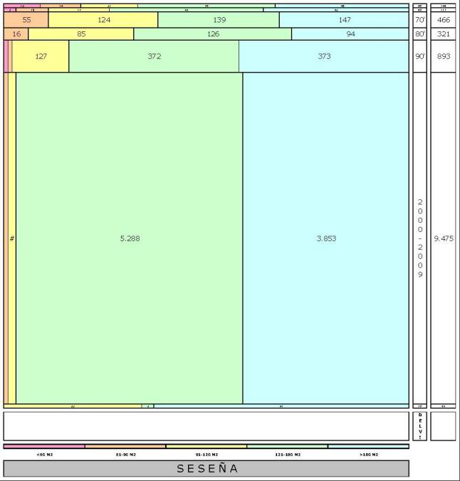 tabla SESEÑA edad+tamaño edificacion