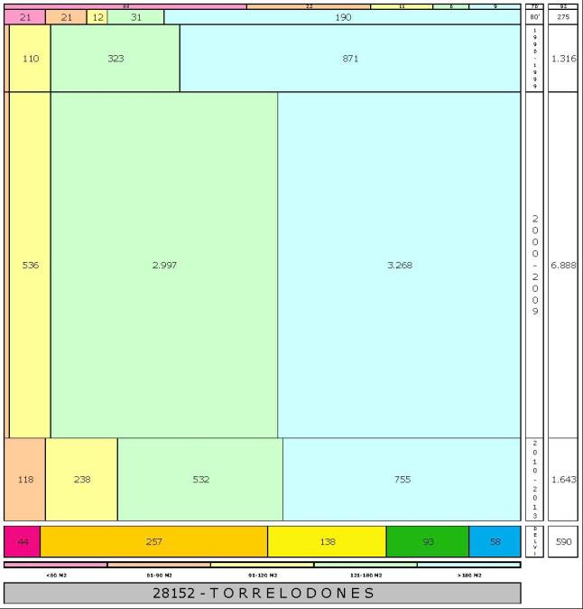 tabla TORRELODONES edad+tamaño edificacion.xls