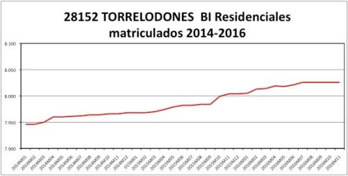 torrelodones-catastro-2014-2016