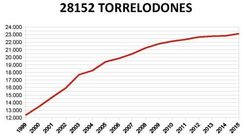 torrelodones-ine