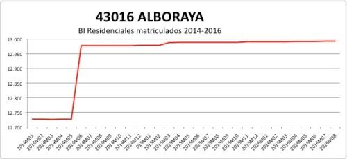 ALBORAYA CATASTRO 2014-2016.jpg