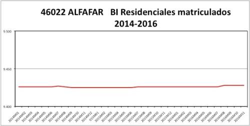ALFAFAR CATASTRO 2014-2016.jpg