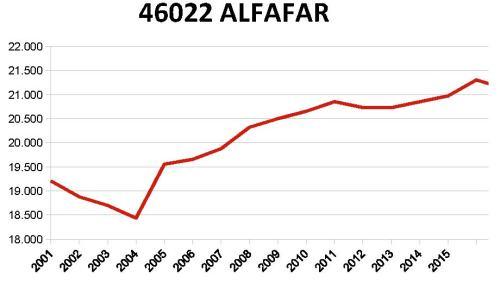 ALFAFAR-INE.jpg