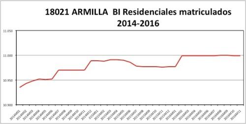 armilla-catastro-2014-2016