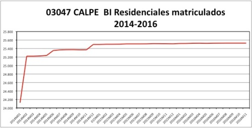 calpe-catastro-2014-2016