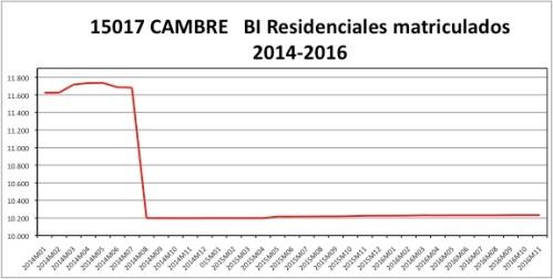 cambre-catastro-2014-2016