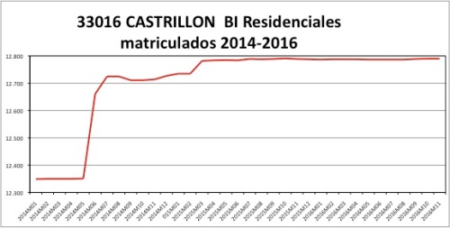 castrillon-catastro-2014-2016