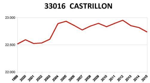 castrillon-ine