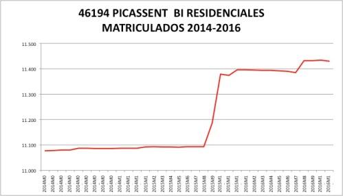 CATASTRO 2014-2016.jpg