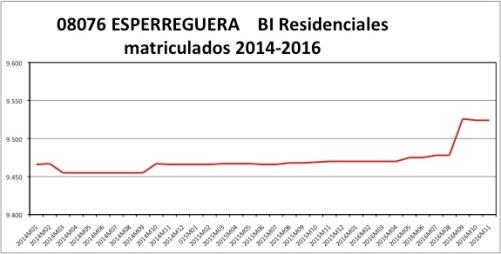 esparreguera-catastro-2014-2016