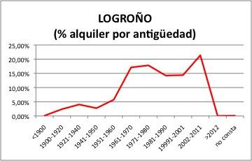 logron%cc%83o-alquiler