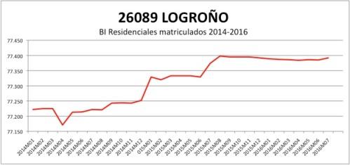 logron%cc%83o-catastro-2014-2016