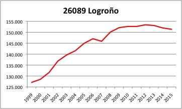 logron%cc%83o-ine