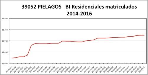 pielagos-catastro-2014-2016