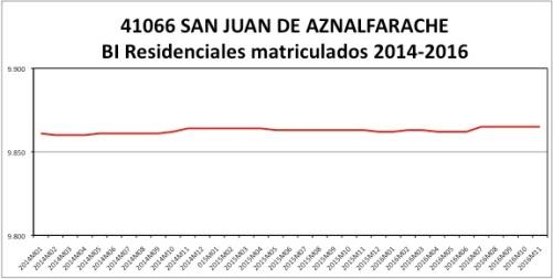 san-juan-de-aznalfarache-catastro-2014-2016