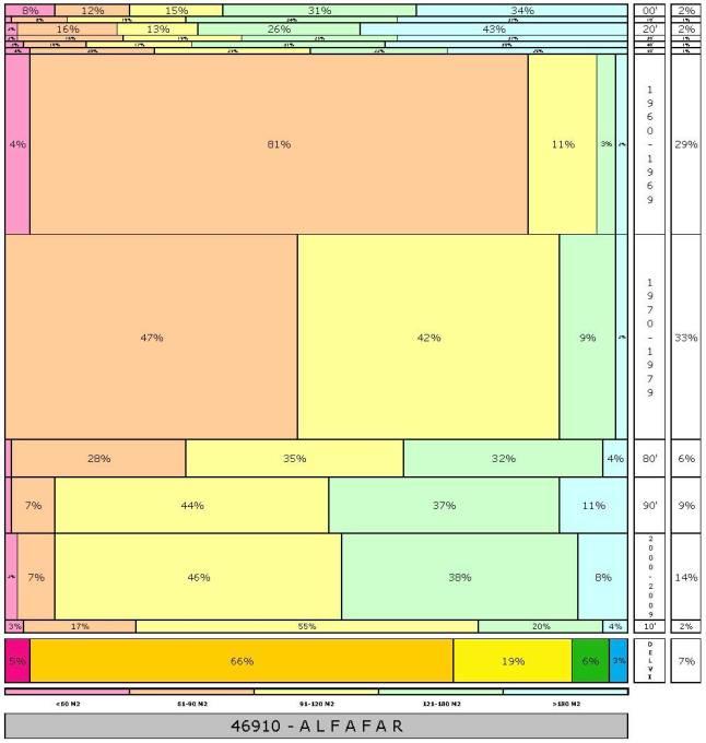 tabla ALFAFAR  2.121996e-314dad+tamaño edificacion