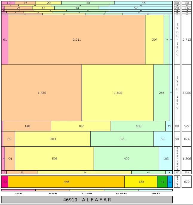 tabla ALFAFAR edad+tamaño edificacion