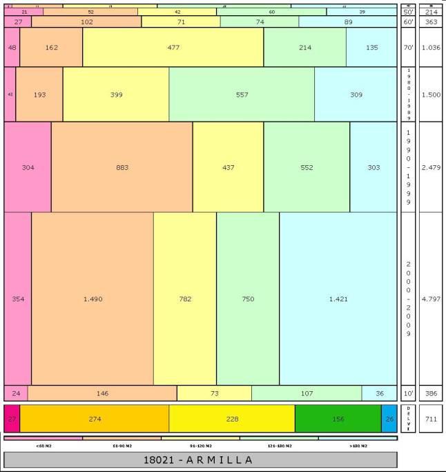 tabla ARMILLA edad+tamaño edificacion