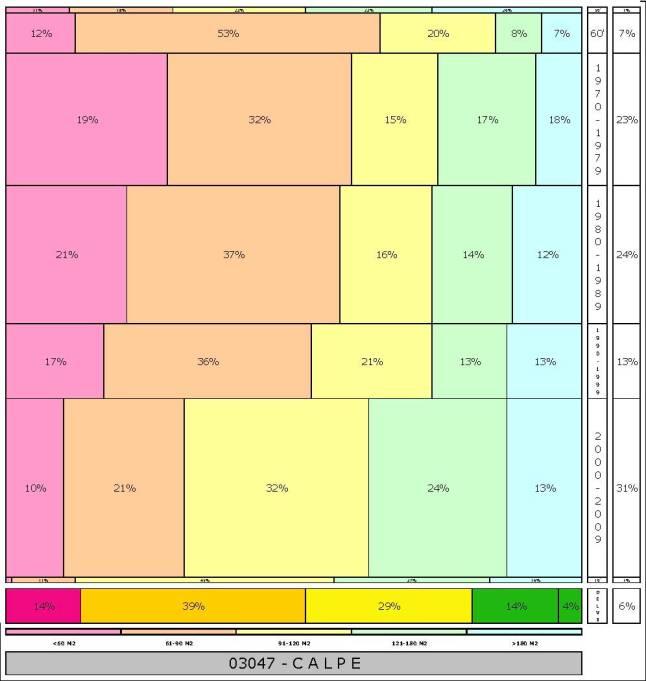 tabla CALPE 2.121996e-314dad+tamaño edificacion