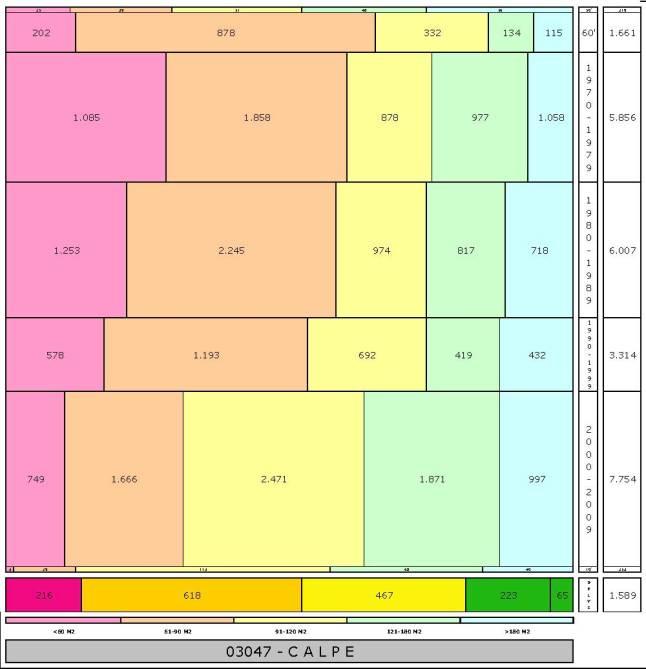 tabla CALPE edad+tamaño edificacion