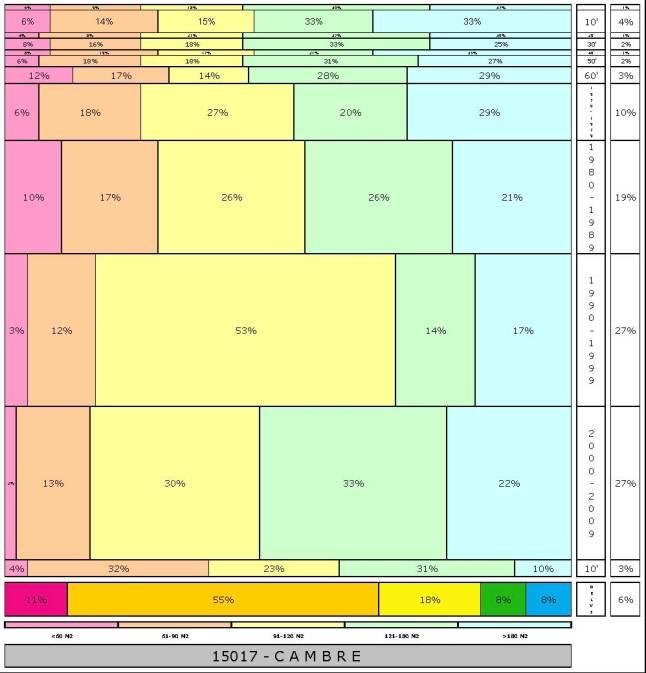tabla CAMBRE 2.121996e-314dad+tamaño edificacion
