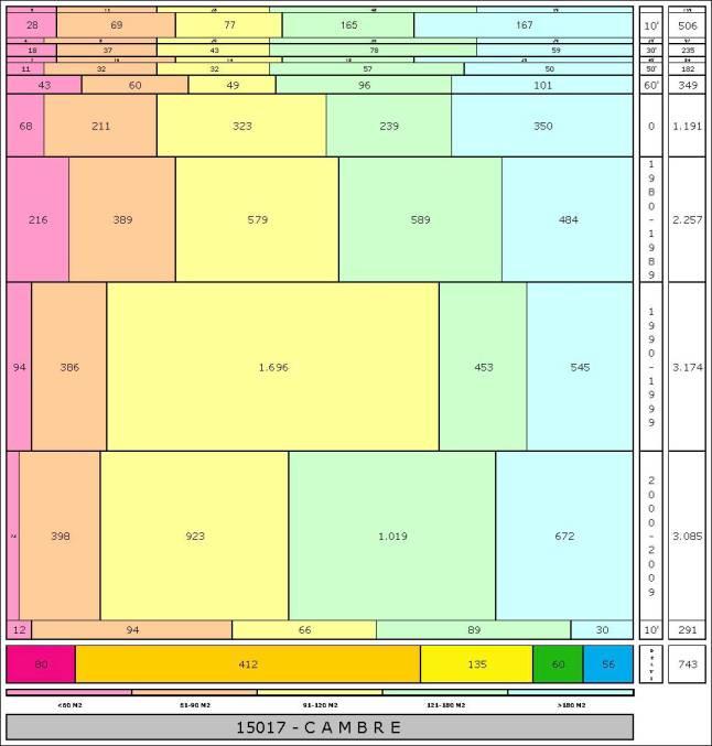 tabla CAMBRE edad+tamaño edificacion