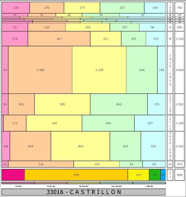 tabla CASTRILLON edad+tamaño edificacion