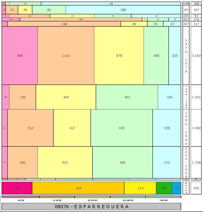 tabla ESPARREGUERA edad+tamaño edificacion