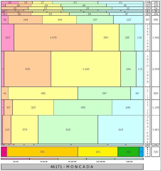 tabla MONCADA edad+tamaño edificacion.jpg