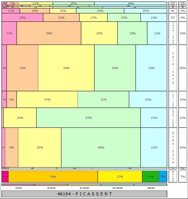 tabla PICASSENT  2.121996e-314dad+tamaño edificacion