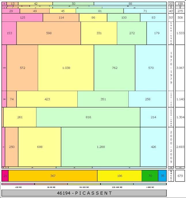 tabla PICASSENT edad+tamaño edificacion