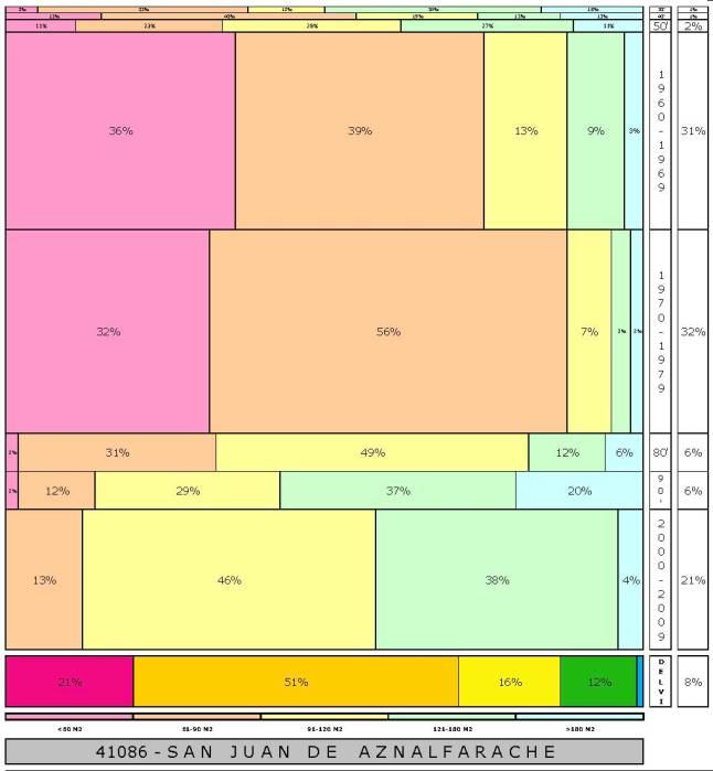 tabla SAN JUAN DE AZNALFARACHE 2.121996e-314dad+tamaño edificacion