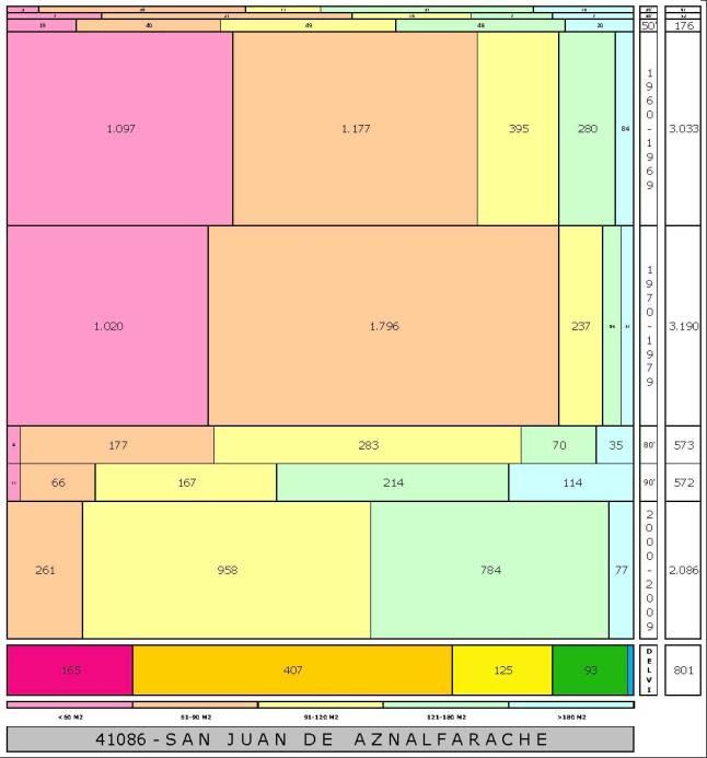 tabla SAN JUAN DE AZNALFARACHE edad+tamaño edificacion