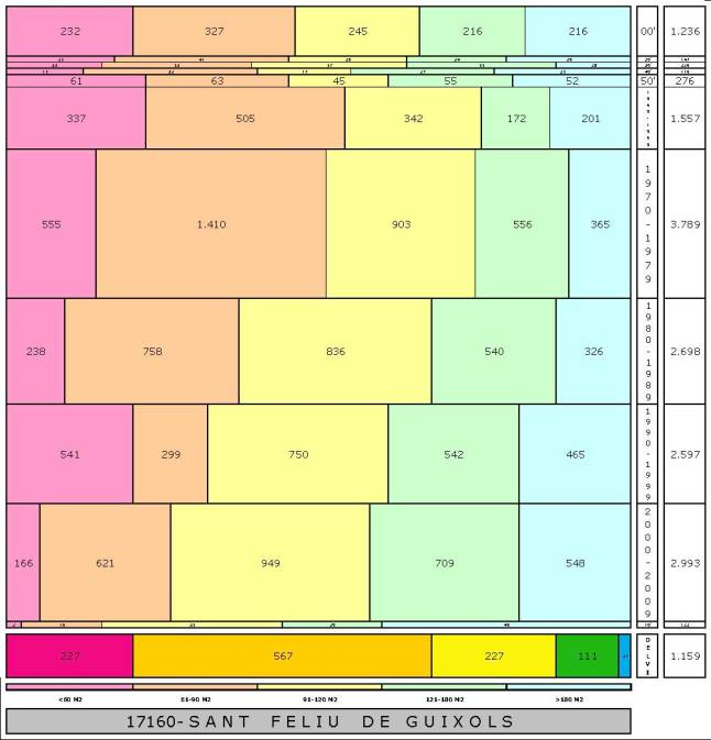 tabla SANT FELIU DE GUIXOLS edad+tamaño edificacion
