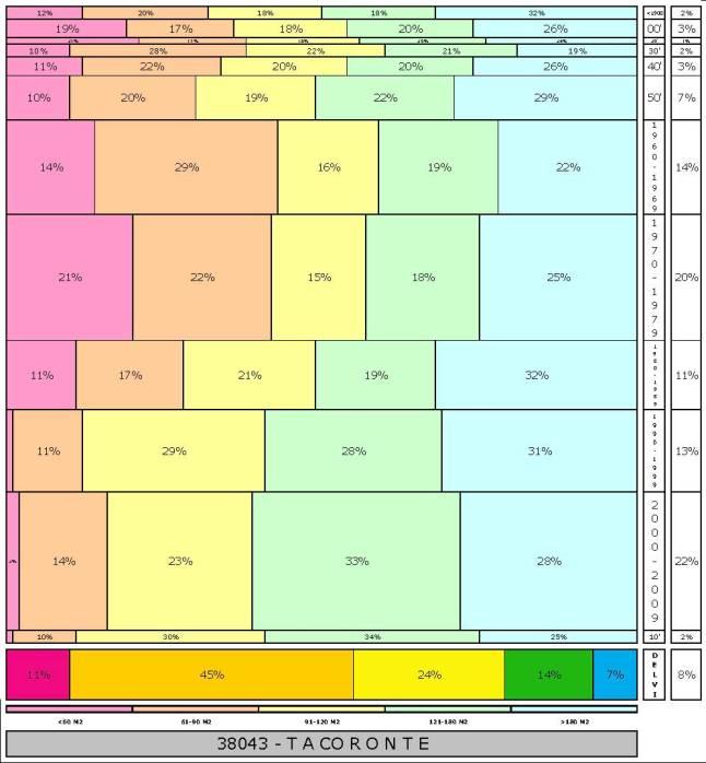 tabla TACORONTE 2.121996e-314dad+tamaño edificacion