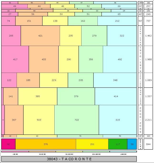tabla TACORONTE edad+tamaño edificacion