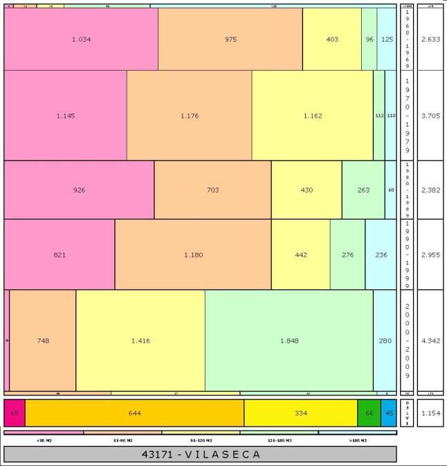 tabla VILA SECA edad+tamaño edificacion