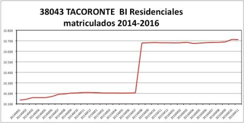 tacoronte-catastro-2014-2016