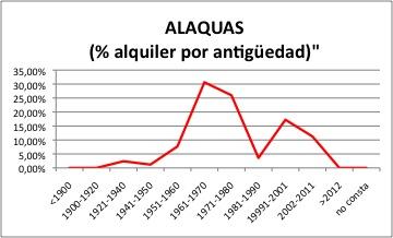 ALAQUAS ALQUILER