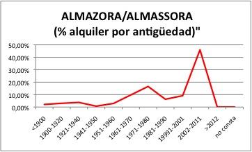 ALMAZORA ALQUILER