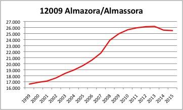 Almazora INE
