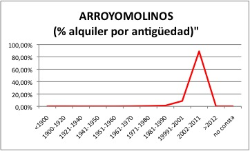 ARROYOMOLINOS ALQUILER