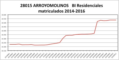 arroyomolinos-catastro-2014-2016