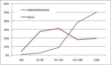 ARROYOMOLINOS DELVI