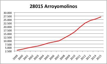ARROYOMOLINOS INE