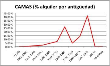 CAMAS ALQUILER