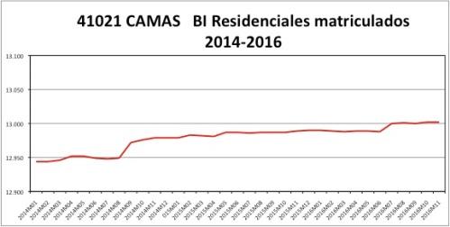 camas-atastro-2014-2016