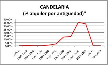 CANDELARIA ALQUILER