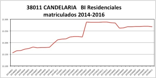 candelaria-catastro-2014-2016